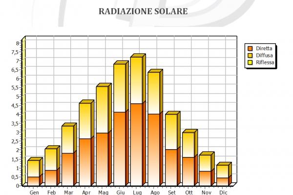 fotovoltaico-2-radiazione-solareE3B513E1-03FF-D7D3-1A00-C28747BCC16F.jpg