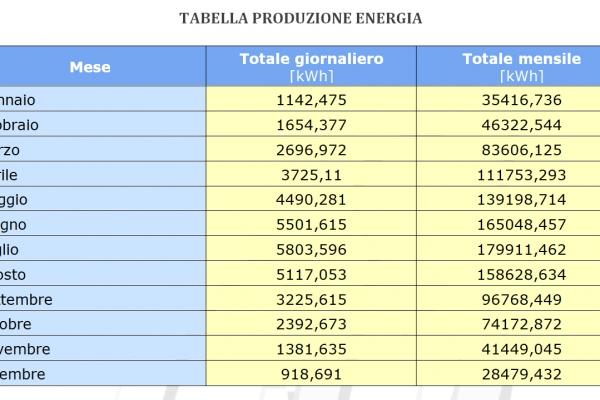 fotovoltaico-tabella-energiaE73FA17D-5E1F-E0AF-080F-A00275EA50C0.jpg